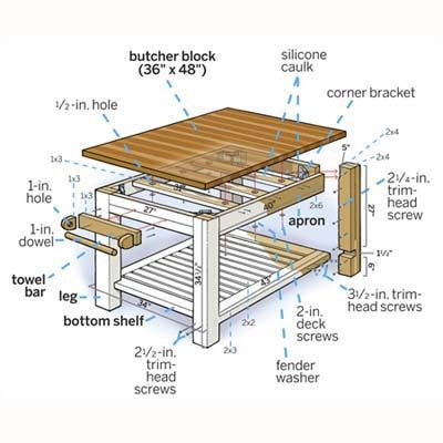 simple butcher block kitchen island easy to build simple butcher block kitchen island easy to build   home interior      rh   dyassidesign info